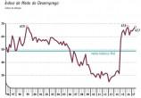 Medo do desemprego sobe e alcança segunda maior marca da série histórica, informa CNI